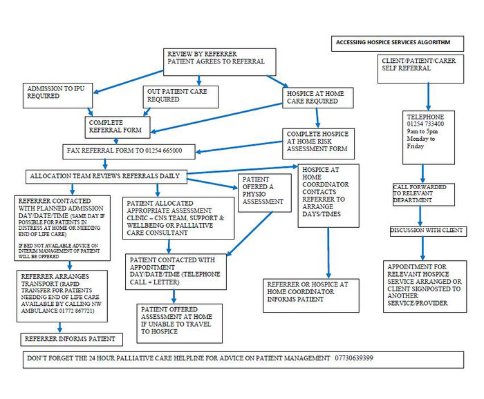 Accessing Hospice Services algorithm final version sept 13